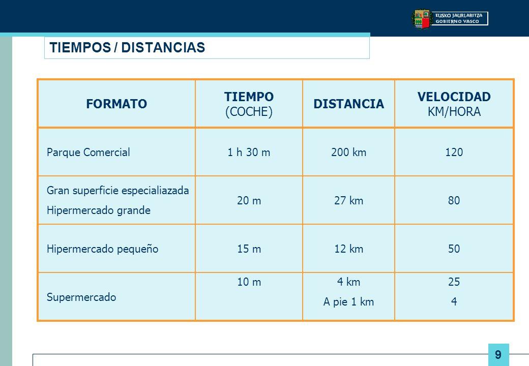 9 TIEMPOS / DISTANCIAS FORMATO TIEMPO (COCHE) DISTANCIA VELOCIDAD KM/HORA Parque Comercial1 h 30 m200 km120 Gran superficie especialiazada Hipermercad