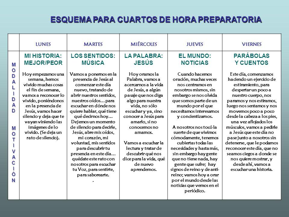 ESQUEMA PARA CUARTOS DE HORA PREPARATORIA LUNESMARTESMIÉRCOLESJUEVESVIERNES MOMODDAALLIIDDAADDMMOOTTIIVVAACCIIÓÓNNMOMODDAALLIIDDAADDMMOOTTIIVVAACCIIÓÓ