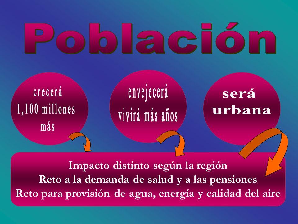 Impacto distinto según la región Reto a la demanda de salud y a las pensiones Reto para provisión de agua, energía y calidad del aire