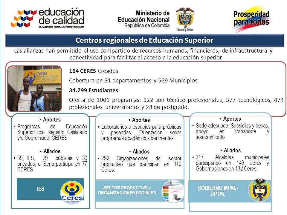 164 CERES Creados Cobertura en 31 departamentos y 589 Municipios 34.799 Estudiantes Oferta de 1001 programas: 122 son técnico profesionales, 377 tecno
