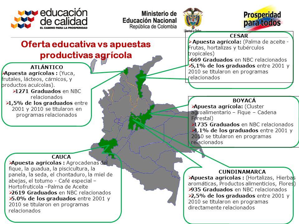 CESAR Apuesta agrícola: (Palma de aceite - Frutas, hortalizas y tubérculos tropicales) 669 Graduados en NBC relacionados 5,1% de los graduados entre 2
