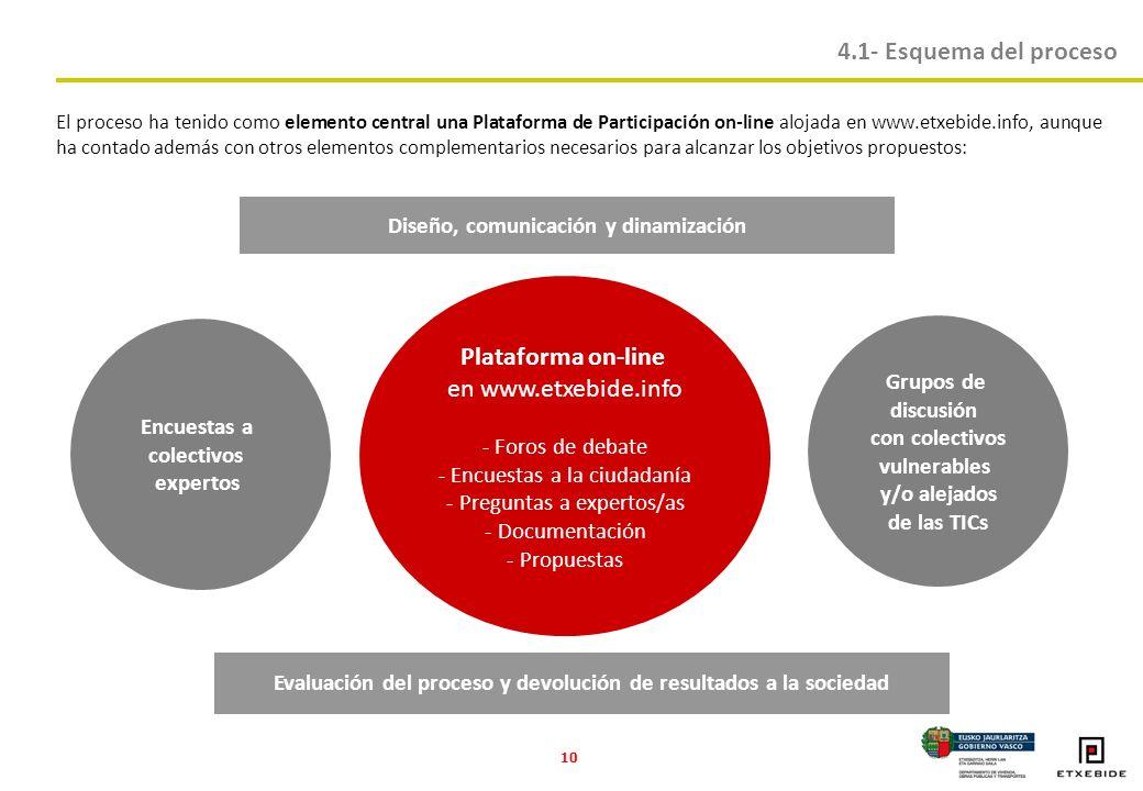 10 Encuestas a colectivos expertos Plataforma on-line en www.etxebide.info - Foros de debate - Encuestas a la ciudadanía - Preguntas a expertos/as - Documentación - Propuestas Grupos de discusión con colectivos vulnerables y/o alejados de las TICs Diseño, comunicación y dinamización Evaluación del proceso y devolución de resultados a la sociedad 4.1- Esquema del proceso El proceso ha tenido como elemento central una Plataforma de Participación on-line alojada en www.etxebide.info, aunque ha contado además con otros elementos complementarios necesarios para alcanzar los objetivos propuestos: