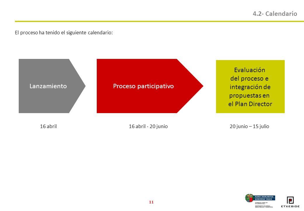 11 LanzamientoProceso participativo Evaluación del proceso e integración de propuestas en el Plan Director 16 abril16 abril - 20 junio20 junio – 15 julio 4.2- Calendario El proceso ha tenido el siguiente calendario: