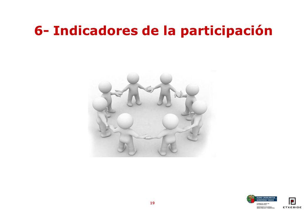 19 6- Indicadores de la participación