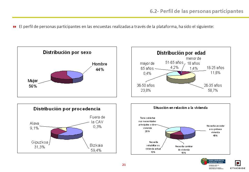 21 El perfil de personas participantes en las encuestas realizadas a través de la plataforma, ha sido el siguiente: 6.2- Perfil de las personas participantes