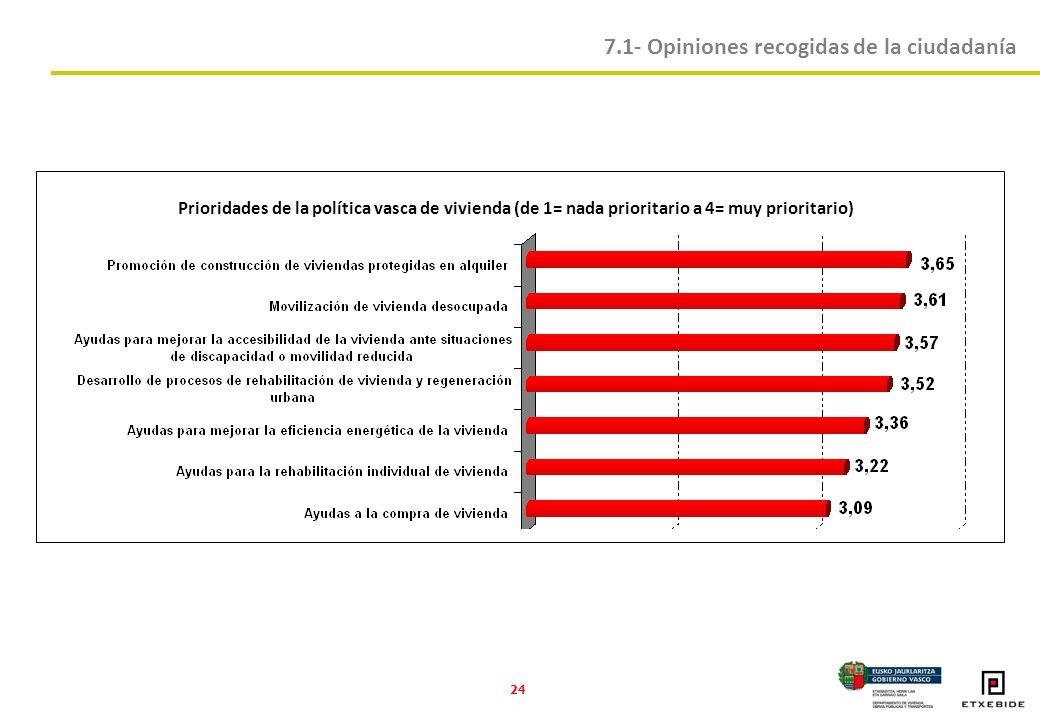 24 Prioridades de la política vasca de vivienda (de 1= nada prioritario a 4= muy prioritario) 7.1- Opiniones recogidas de la ciudadanía