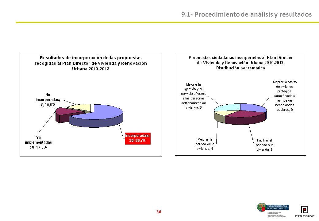 36 9.1- Procedimiento de análisis y resultados