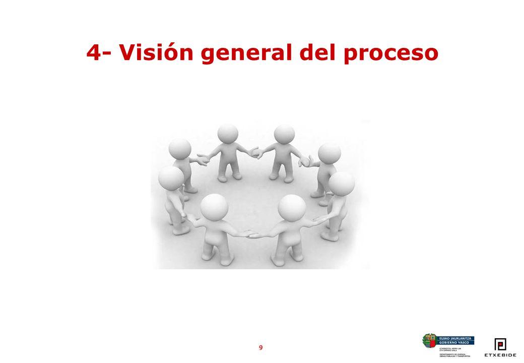 9 4- Visión general del proceso