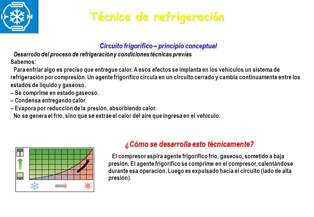 Técnica de refrigeración Circuito frigorífico – principio conceptual Desarrollo del proceso de refrigeración y condiciones técnicas previas Desarrollo