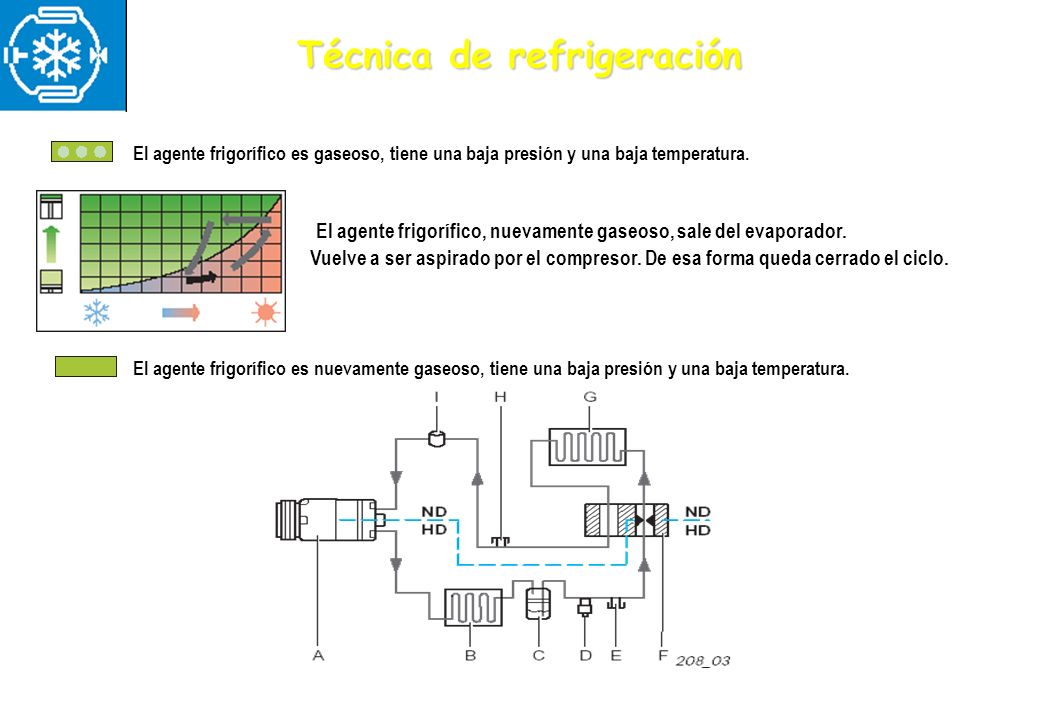 Técnica de refrigeración El agente frigorífico es nuevamente gaseoso, tiene una baja presión y una baja temperatura. El agente frigorífico, nuevamente