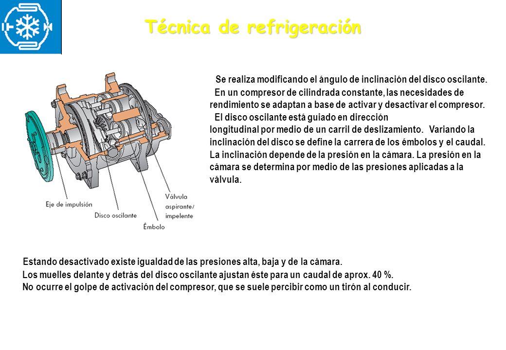 Técnica de refrigeración Se realiza modificando el ángulo de inclinación del disco oscilante. En un compresor de cilindrada constante, las necesidades