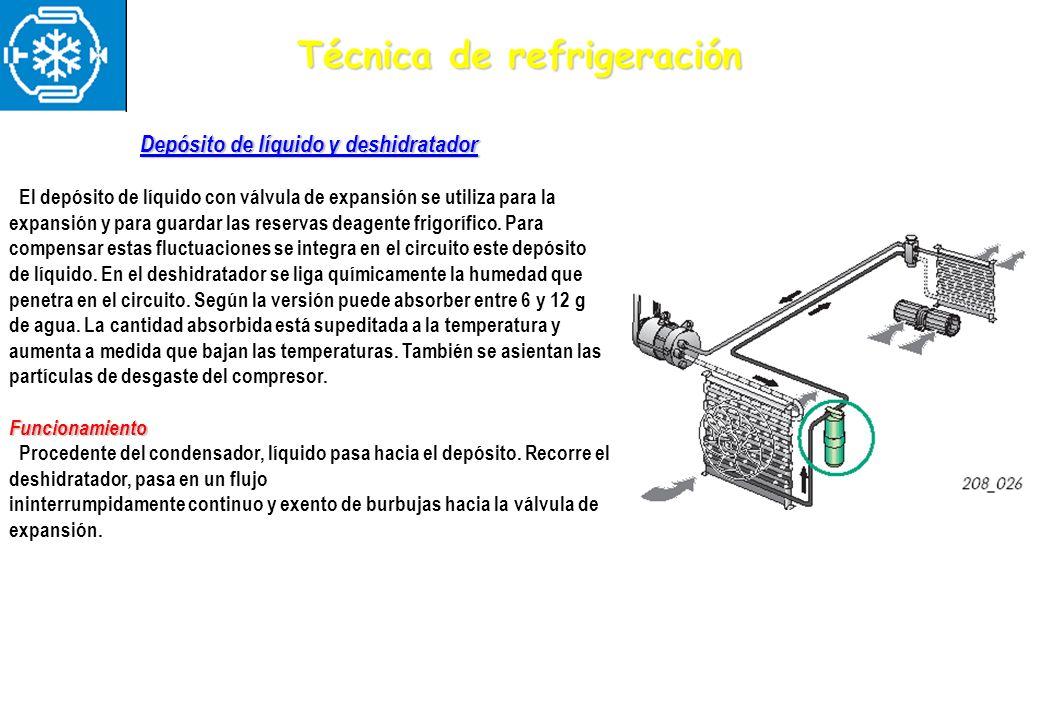 Técnica de refrigeración Depósito de líquido y deshidratador El depósito de líquido con válvula de expansión se utiliza para la expansión y para guard