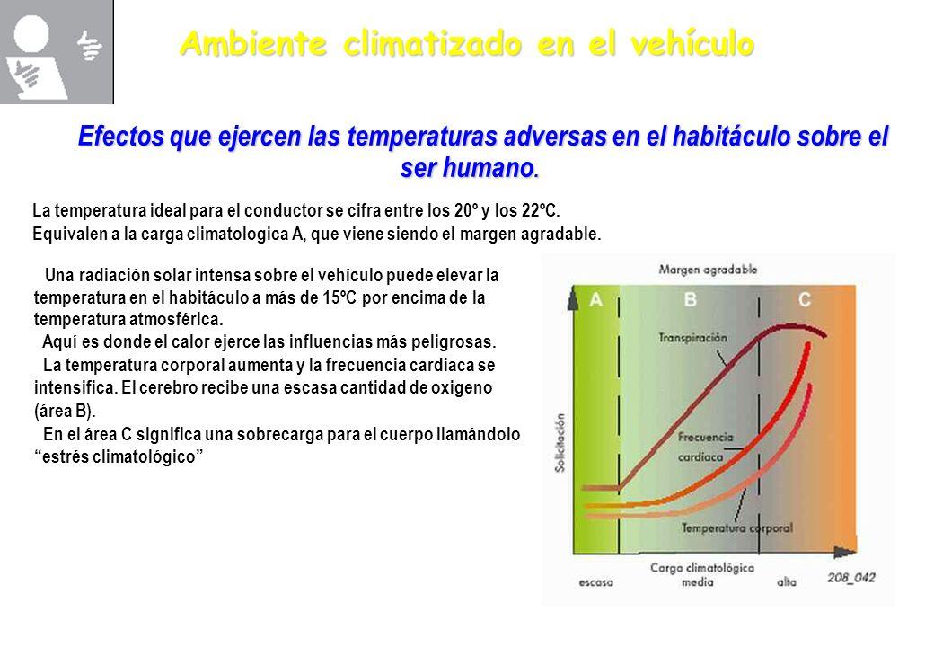 Para reducir este tipo de cargas se ha creado el climatizador, un sistema que acondiciona el aire en el automóvil a una temperatura agradable, que también puede depurar y deshidratar el aire.