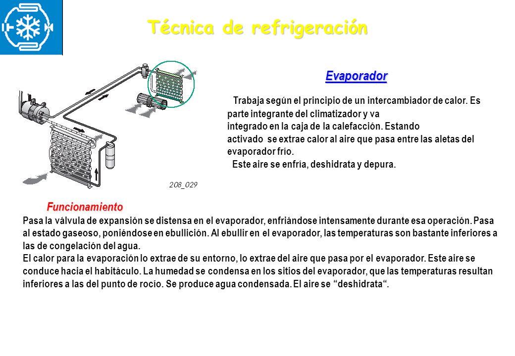 Evaporador Trabaja según el principio de un intercambiador de calor. Es parte integrante del climatizador y va integrado en la caja de la calefacción.