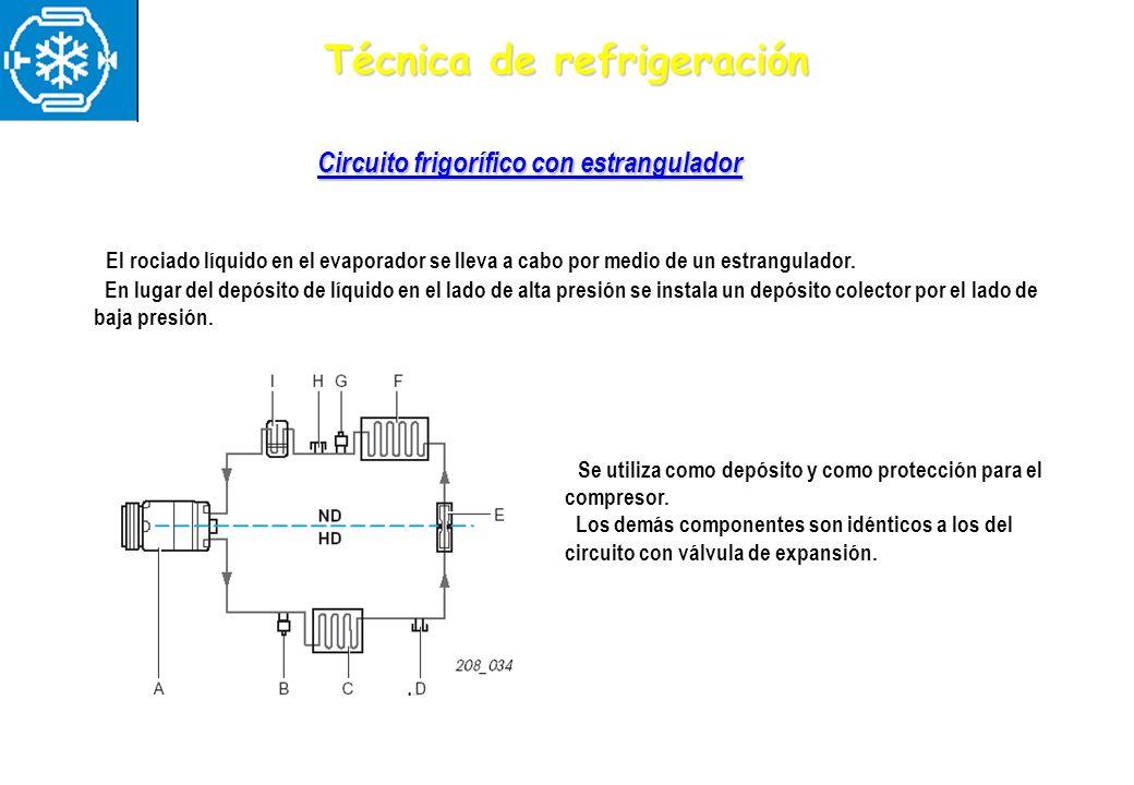 Técnica de refrigeración El rociado líquido en el evaporador se lleva a cabo por medio de un estrangulador. En lugar del depósito de líquido en el lad