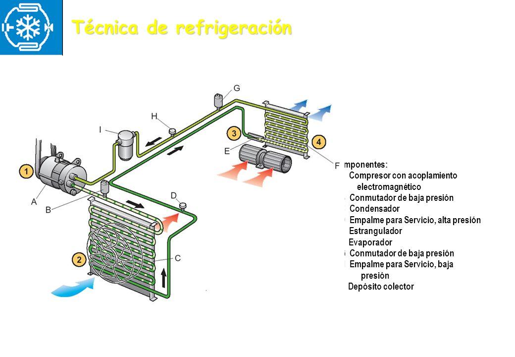 Técnica de refrigeración Componentes: A Compresor con acoplamiento electromagnético B Conmutador de baja presión C Condensador D Empalme para Servicio