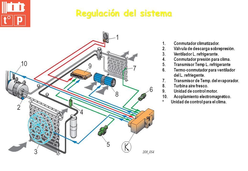 Regulación del sistema 1.Conmutador climatizador. 2.Válvula de descarga sobrepresión. 3.Ventilador L. refrigerante. 4.Conmutador presión para clima. 5