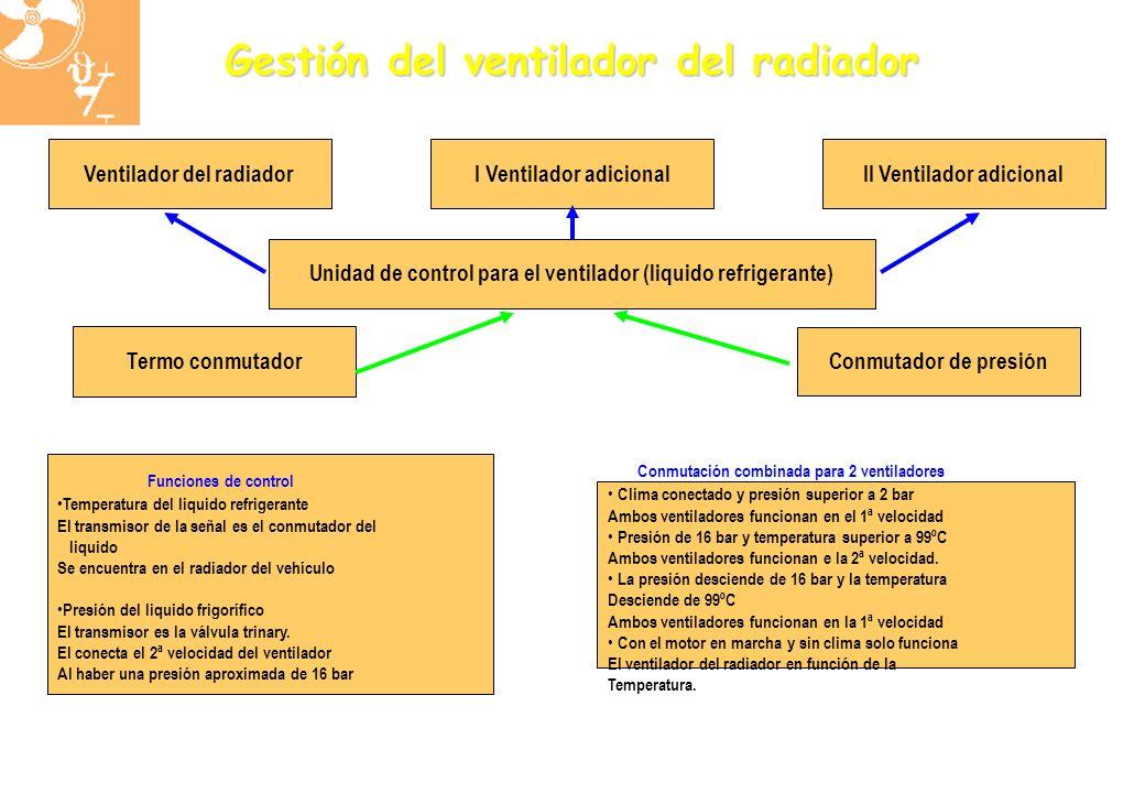 Gestión del ventilador del radiador Ventilador del radiadorI Ventilador adicionalII Ventilador adicional Unidad de control para el ventilador (liquido