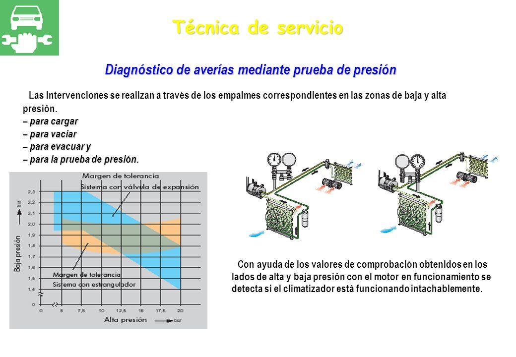 Técnica de servicio Diagnóstico de averías mediante prueba de presión Las intervenciones se realizan a través de los empalmes correspondientes en las