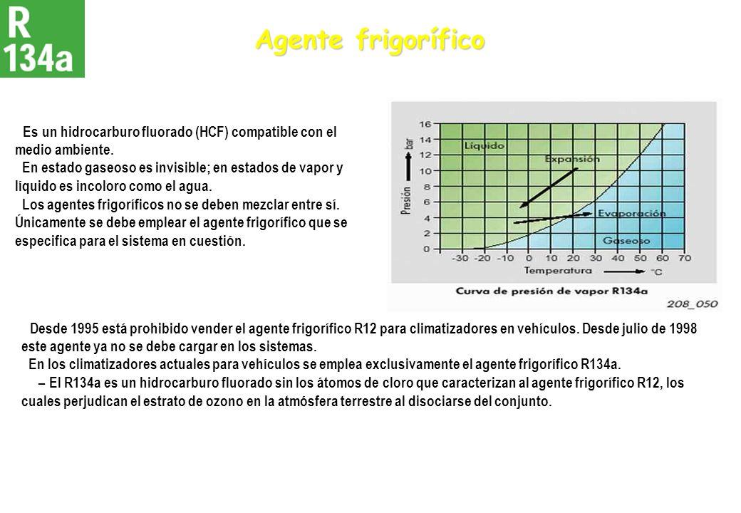 Agente frigorífico Es un hidrocarburo fluorado (HCF) compatible con el medio ambiente. En estado gaseoso es invisible; en estados de vapor y líquido e