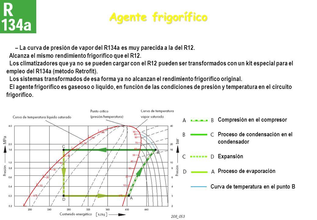 Agente frigorífico – La curva de presión de vapor del R134a es muy parecida a la del R12. Alcanza el mismo rendimiento frigorífico que el R12. Los cli