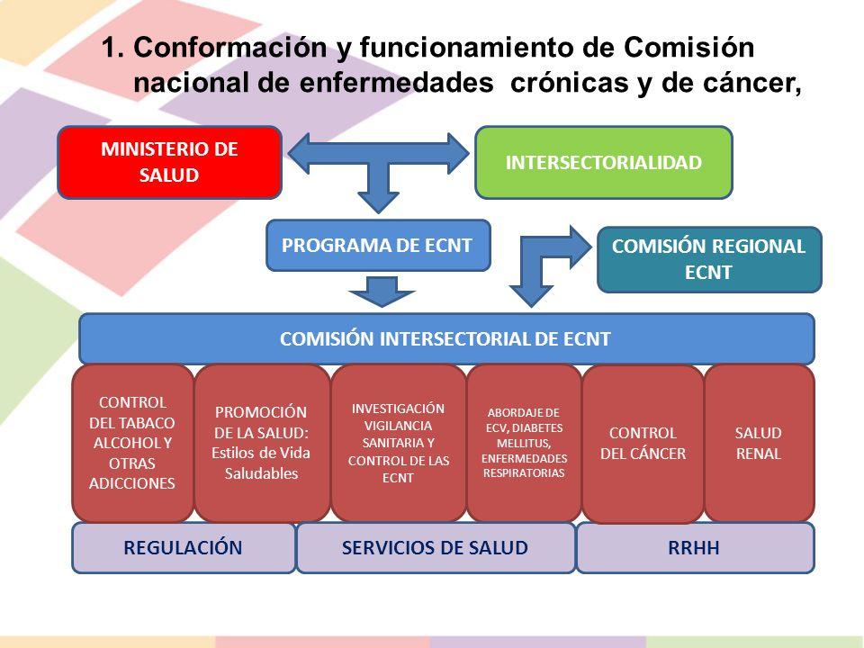 CONTROL DEL TABACO ALCOHOL Y OTRAS ADICCIONES Control del Tabaco (aplicación de Ley para el control del tabaco).