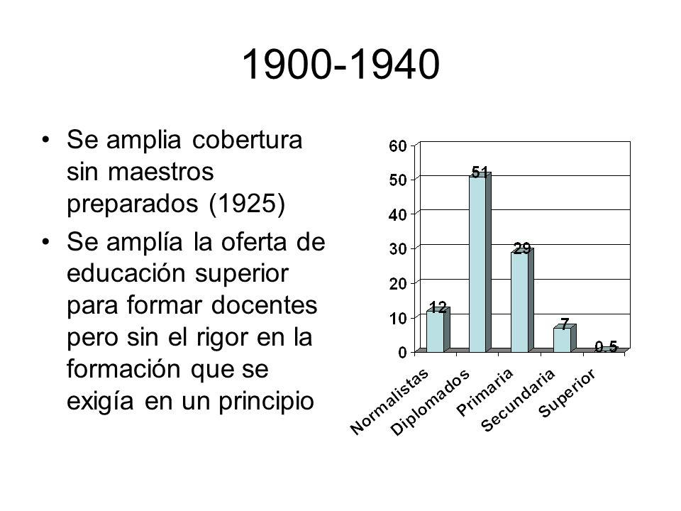 1900-1940 Se amplia cobertura sin maestros preparados (1925) Se amplía la oferta de educación superior para formar docentes pero sin el rigor en la fo