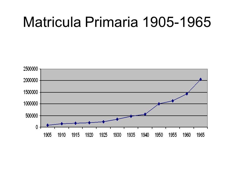 Matricula Primaria 1905-1965
