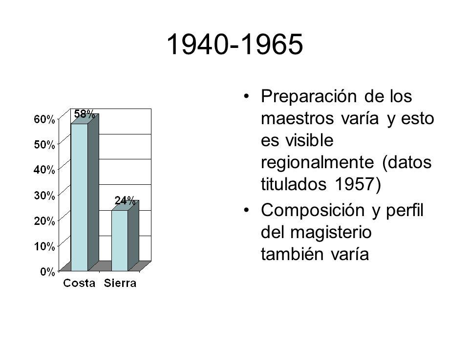 1940-1965 Preparación de los maestros varía y esto es visible regionalmente (datos titulados 1957) Composición y perfil del magisterio también varía