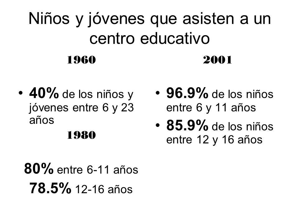 Niños y jóvenes que asisten a un centro educativo 1960 40% de los niños y jóvenes entre 6 y 23 años 1980 80% entre 6-11 años 78.5% 12-16 años 2001 96.