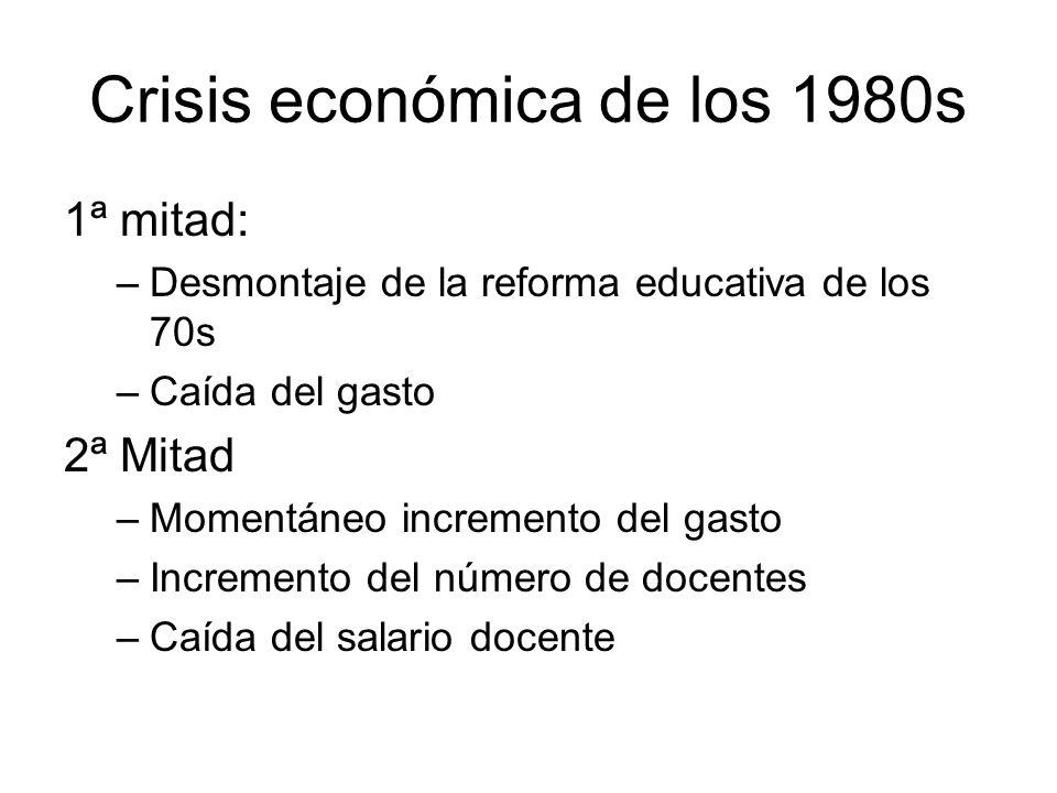 Crisis económica de los 1980s 1ª mitad: –Desmontaje de la reforma educativa de los 70s –Caída del gasto 2ª Mitad –Momentáneo incremento del gasto –Inc