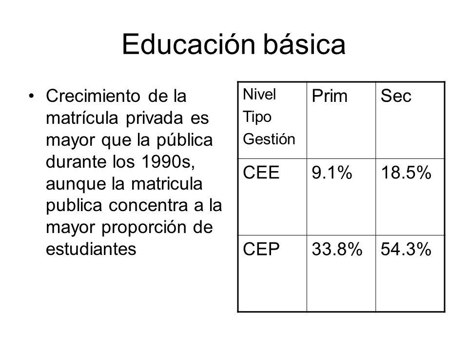 Educación básica Crecimiento de la matrícula privada es mayor que la pública durante los 1990s, aunque la matricula publica concentra a la mayor propo