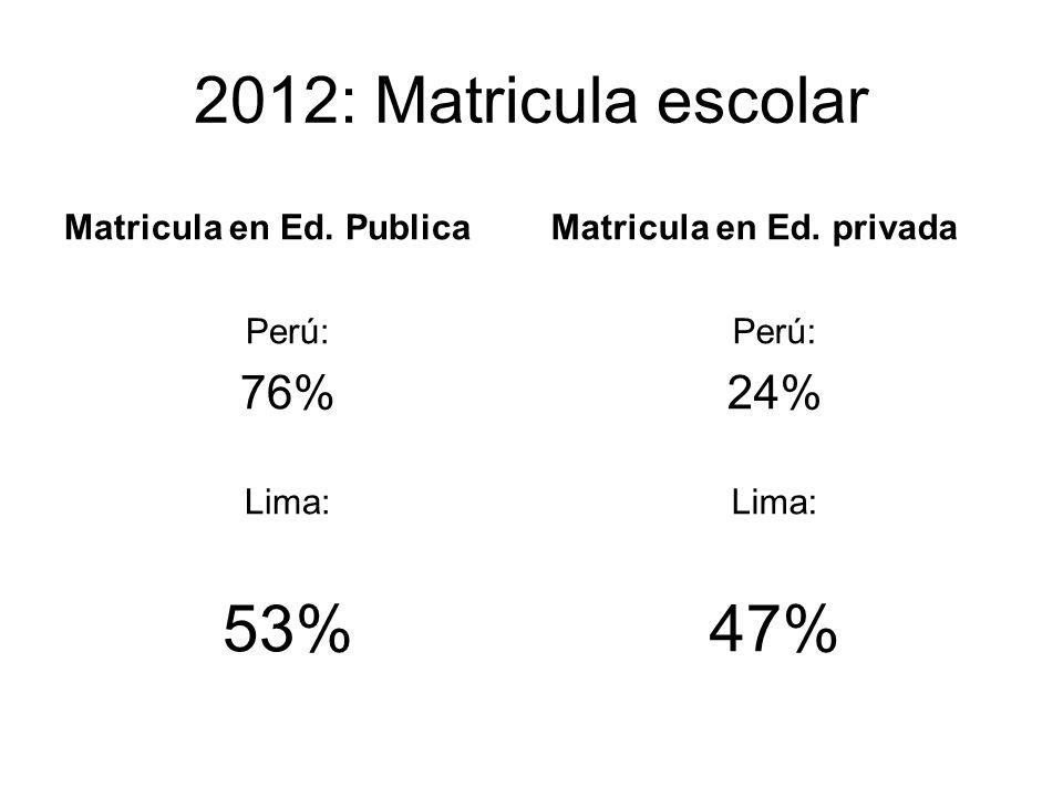 2012: Matricula escolar Matricula en Ed. Publica Perú: 76% Lima: 53% Matricula en Ed. privada Perú: 24% Lima: 47%