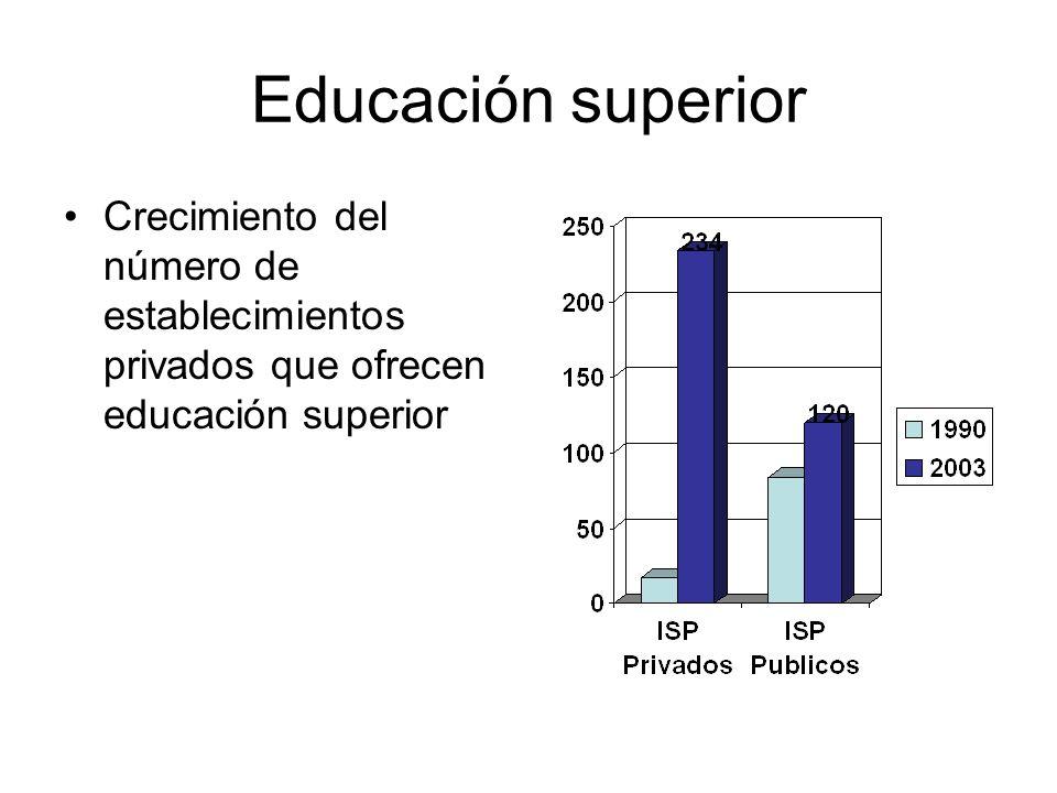 Educación superior Crecimiento del número de establecimientos privados que ofrecen educación superior