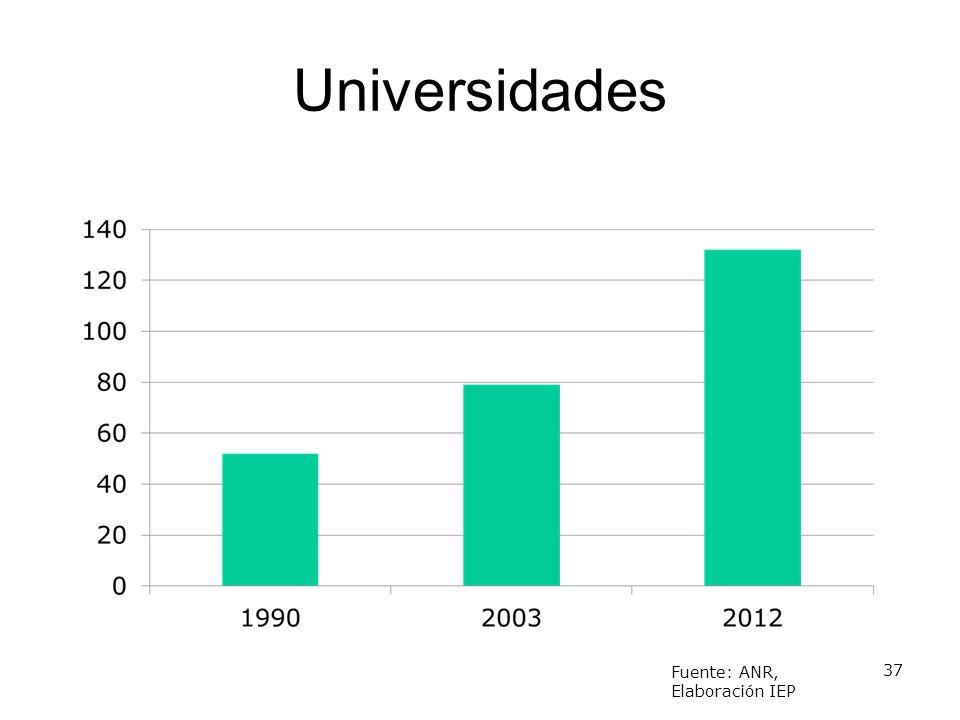 Universidades 37 Fuente: ANR, Elaboración IEP