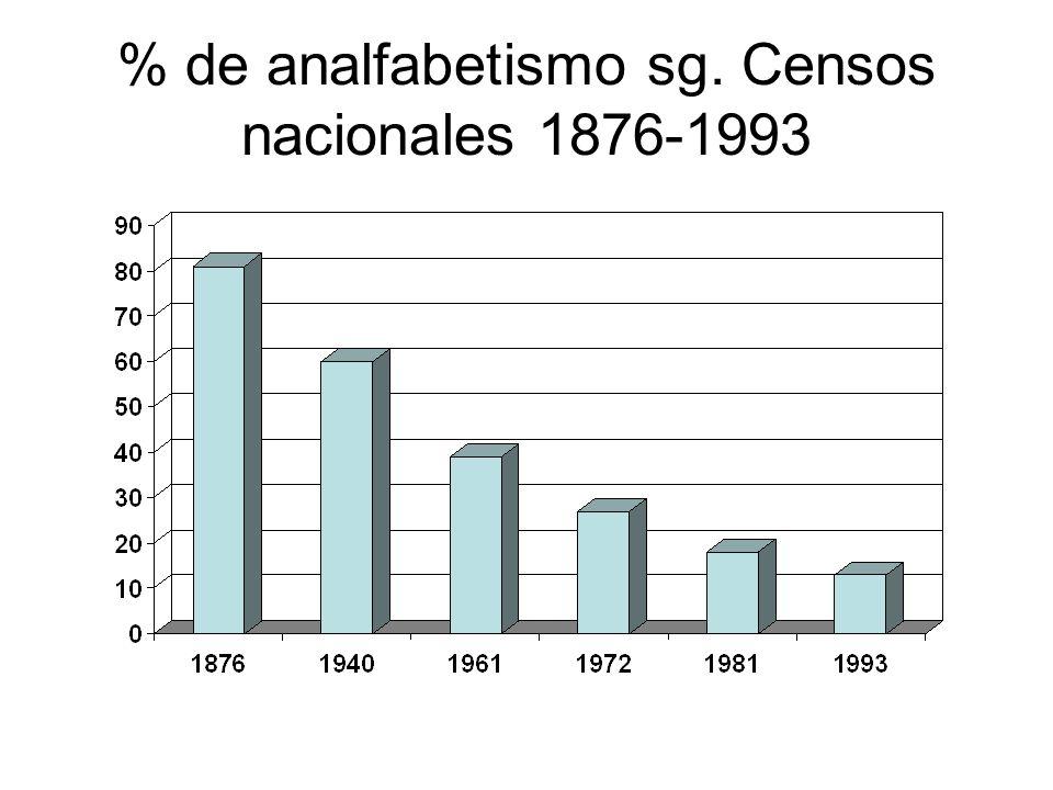 % de analfabetismo sg. Censos nacionales 1876-1993