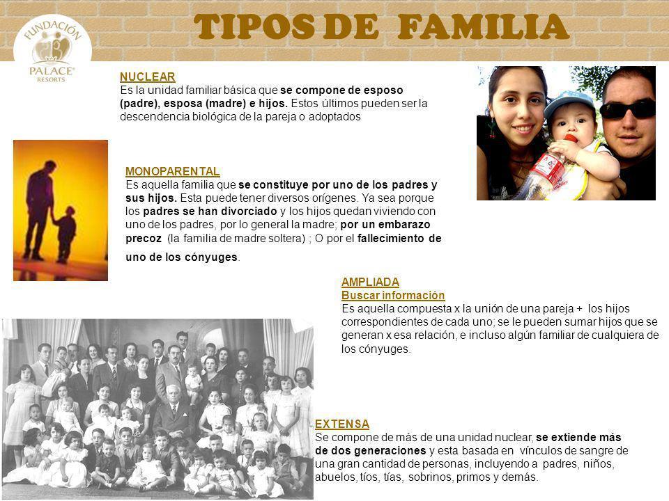 TIPOS DE FAMILIA NUCLEAR Es la unidad familiar básica que se compone de esposo (padre), esposa (madre) e hijos. Estos últimos pueden ser la descendenc