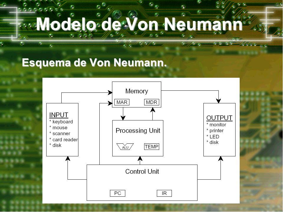 Modelo de Von Neumann Esquema de Von Neumann.