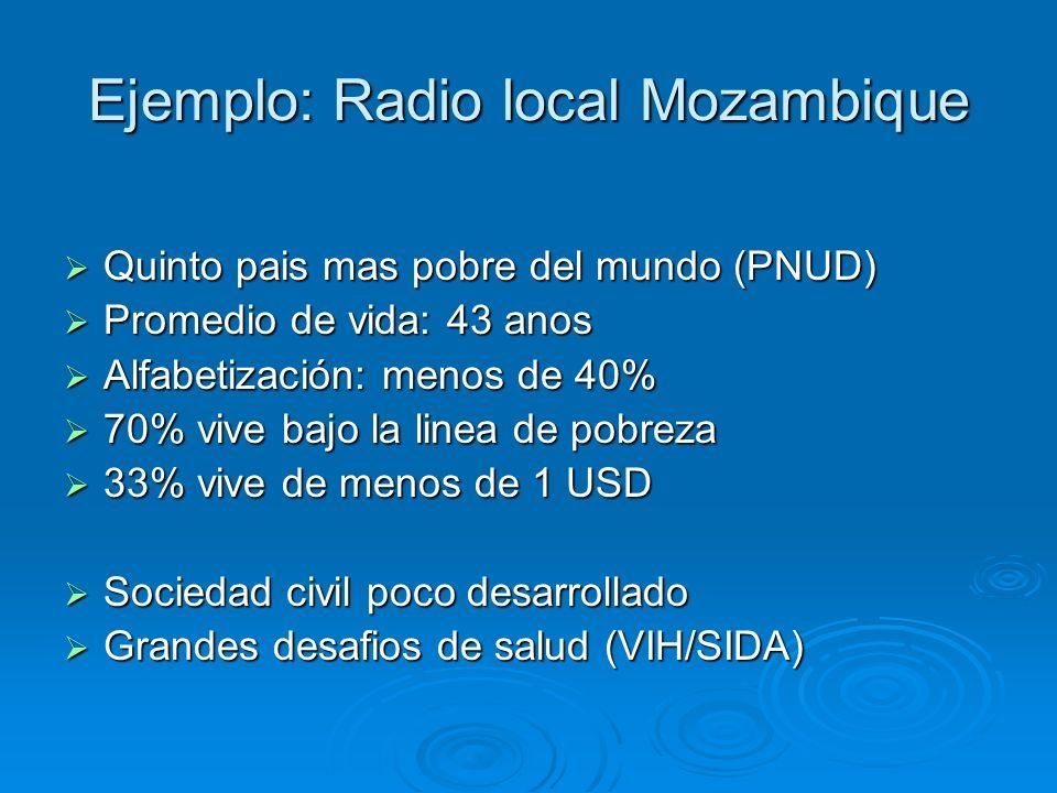 Ejemplo: Radio local Mozambique Quinto pais mas pobre del mundo (PNUD) Quinto pais mas pobre del mundo (PNUD) Promedio de vida: 43 anos Promedio de vida: 43 anos Alfabetización: menos de 40% Alfabetización: menos de 40% 70% vive bajo la linea de pobreza 70% vive bajo la linea de pobreza 33% vive de menos de 1 USD 33% vive de menos de 1 USD Sociedad civil poco desarrollado Sociedad civil poco desarrollado Grandes desafios de salud (VIH/SIDA) Grandes desafios de salud (VIH/SIDA)