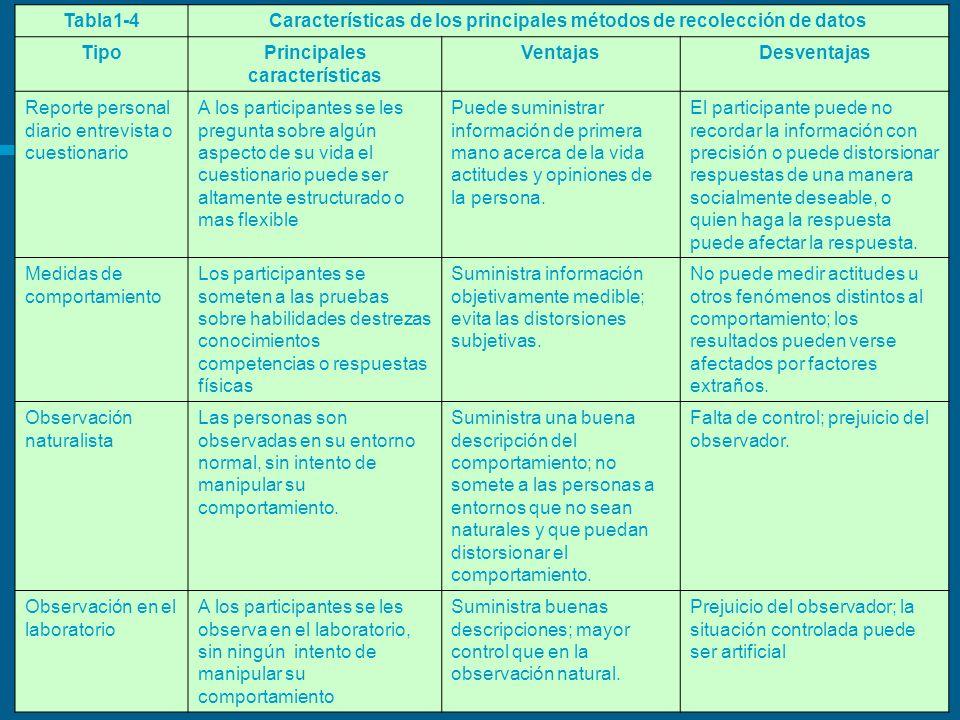 Tabla1-4Características de los principales métodos de recolección de datos TipoPrincipales características VentajasDesventajas Reporte personal diario