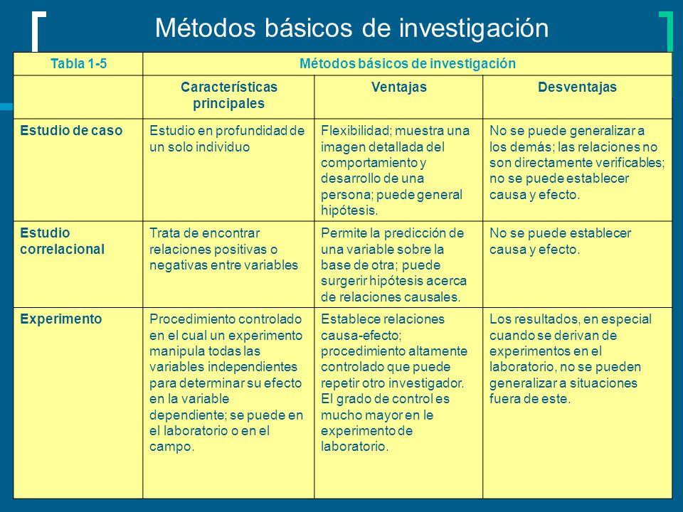 Métodos básicos de investigación Tabla 1-5Métodos básicos de investigación Características principales VentajasDesventajas Estudio de casoEstudio en p