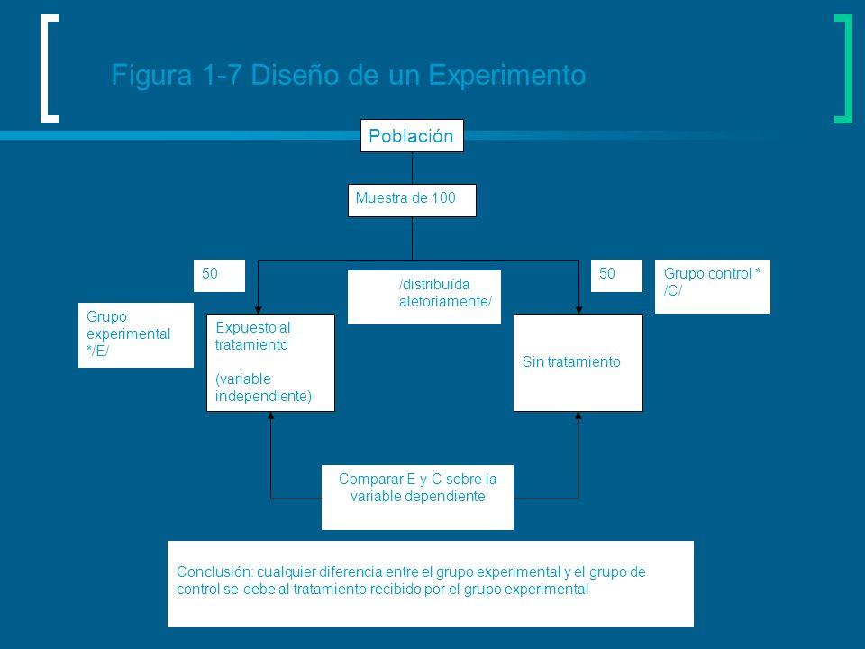 Figura 1-7 Diseño de un Experimento Población Muestra de 100 Expuesto al tratamiento (variable independiente) Sin tratamiento /distribuída aletoriamen