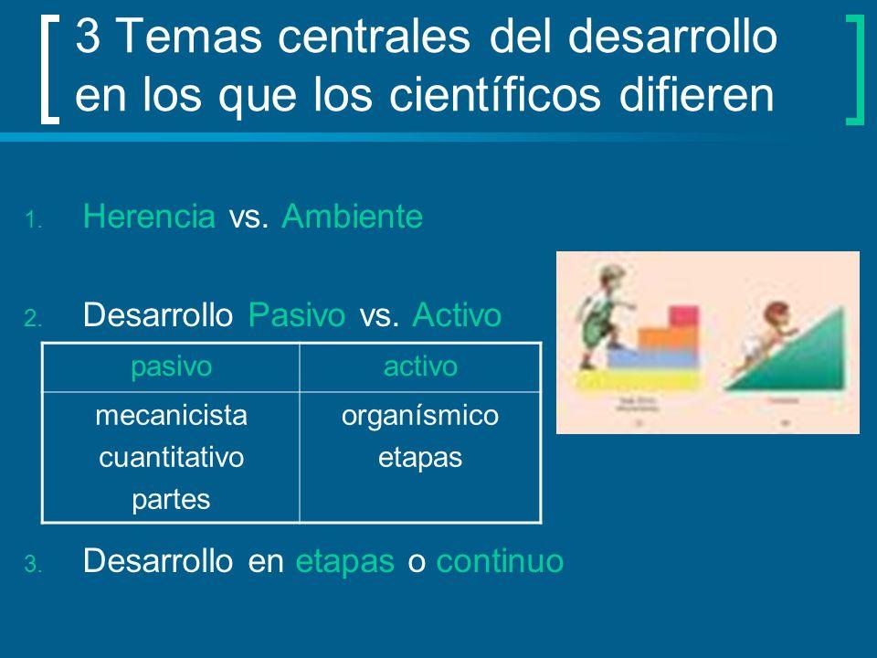 3 Temas centrales del desarrollo en los que los científicos difieren 1. Herencia vs. Ambiente 2. Desarrollo Pasivo vs. Activo 3. Desarrollo en etapas