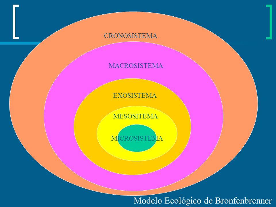 MACROSISTEMA MICROSISTEMA MESOSITEMA EXOSISTEMA MACROSISTEMA CRONOSISTEMA Modelo Ecológico de Bronfenbrenner
