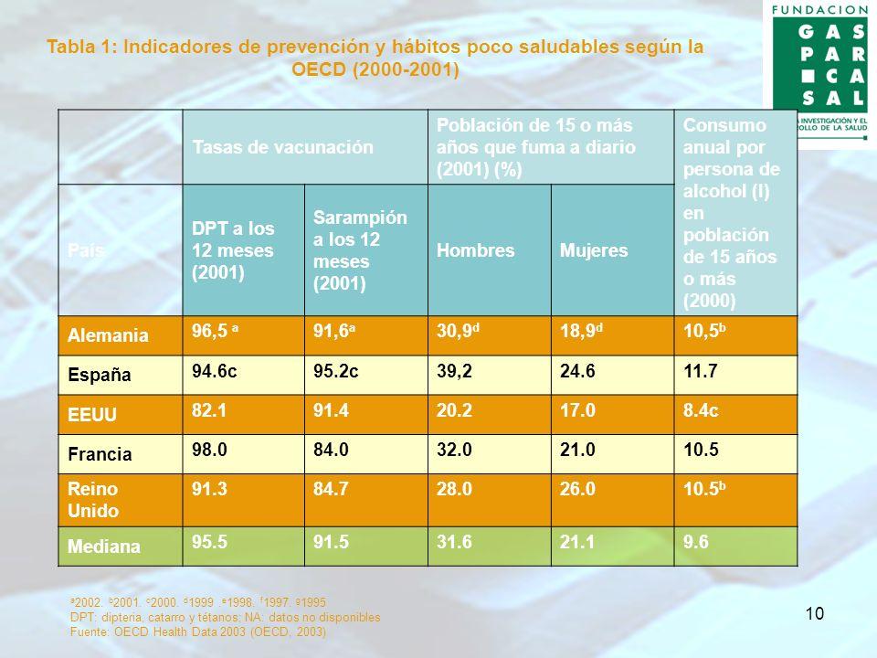10 Tasas de vacunación Población de 15 o más años que fuma a diario (2001) (%) Consumo anual por persona de alcohol (I) en población de 15 años o más