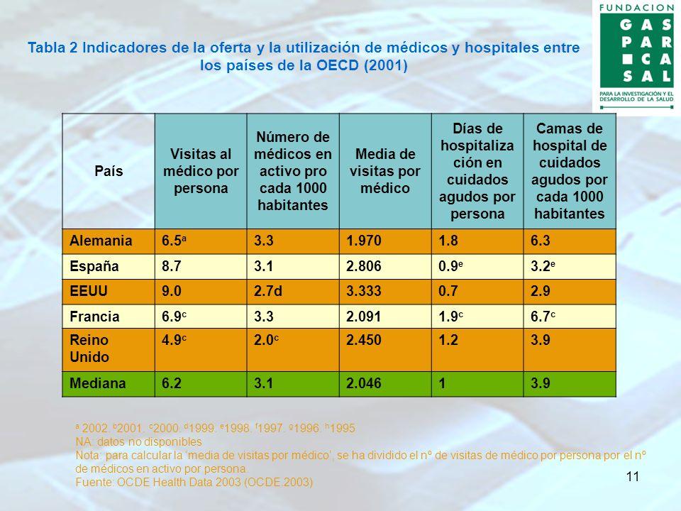 11 Tabla 2 Indicadores de la oferta y la utilización de médicos y hospitales entre los países de la OECD (2001) País Visitas al médico por persona Núm