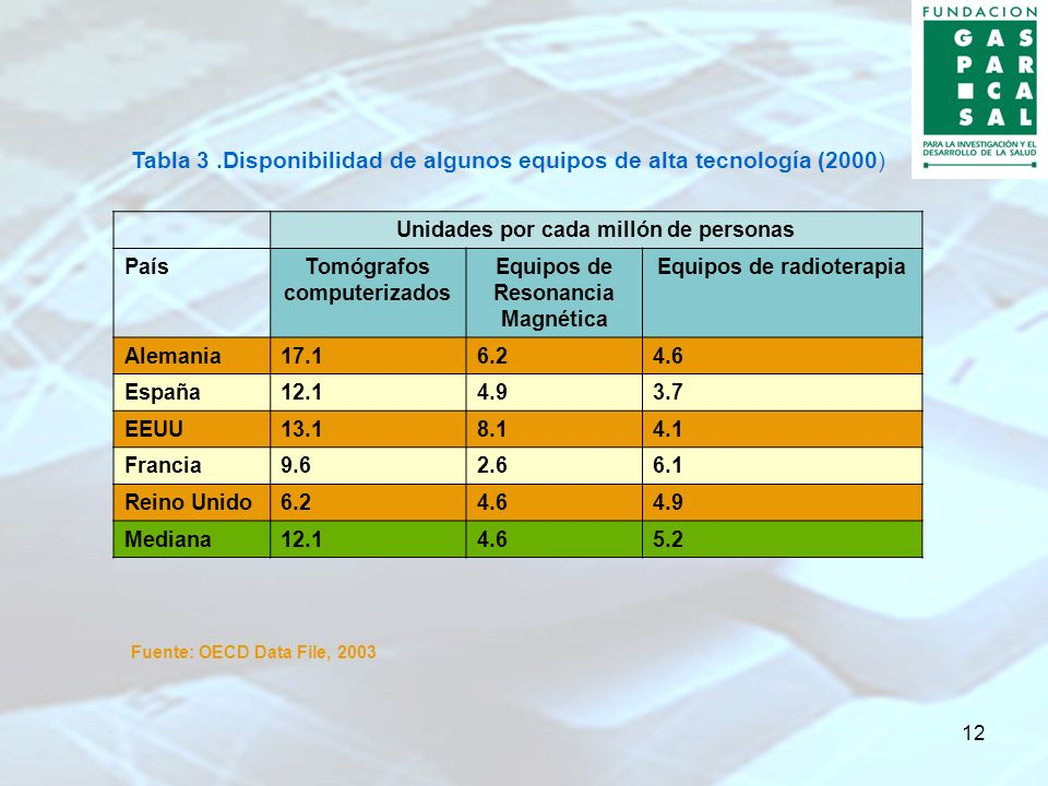12 Tabla 3.Disponibilidad de algunos equipos de alta tecnología (2000) Unidades por cada millón de personas PaísTomógrafos computerizados Equipos de R
