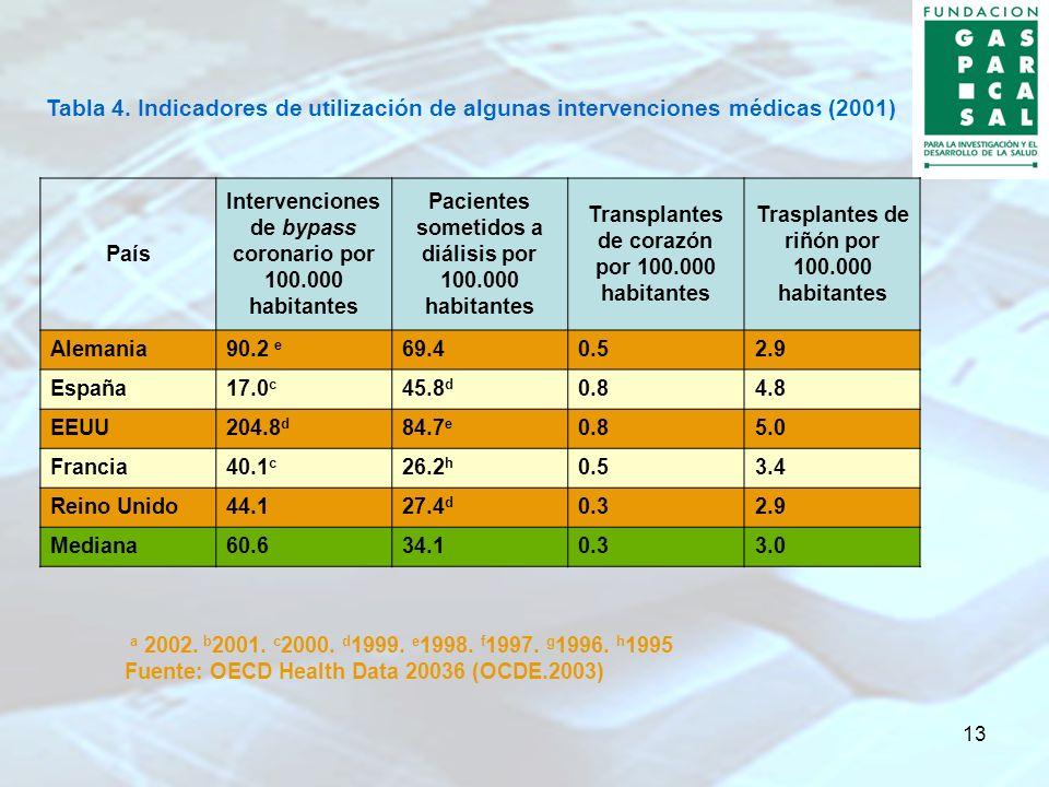 13 Tabla 4. Indicadores de utilización de algunas intervenciones médicas (2001) País Intervenciones de bypass coronario por 100.000 habitantes Pacient