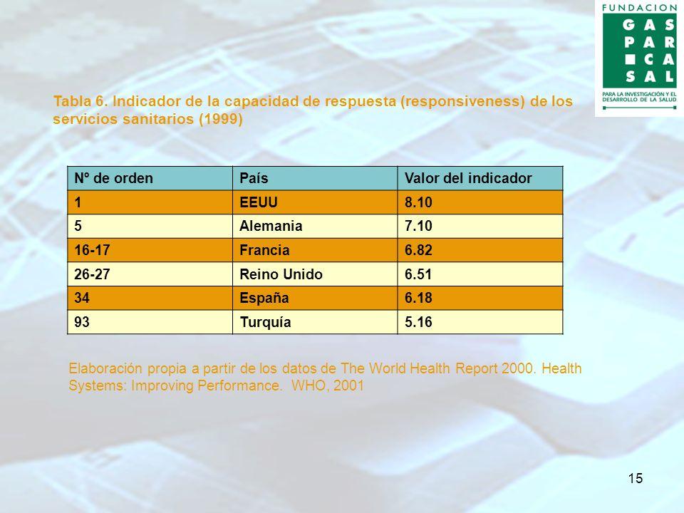 15 Tabla 6. Indicador de la capacidad de respuesta (responsiveness) de los servicios sanitarios (1999) Nº de ordenPaísValor del indicador 1EEUU8.10 5A