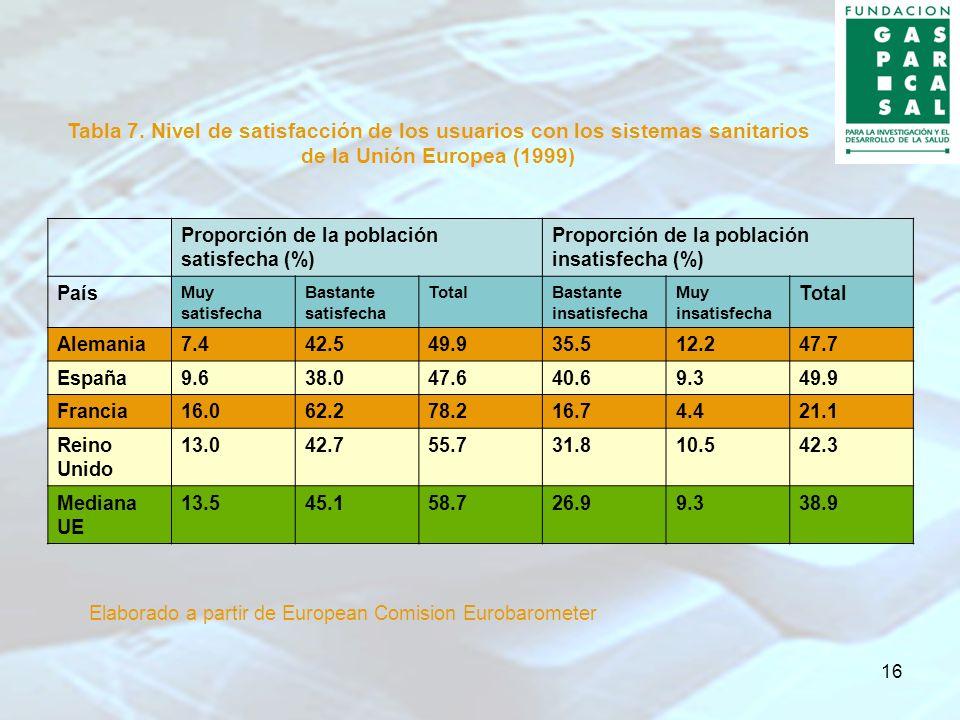 16 Tabla 7. Nivel de satisfacción de los usuarios con los sistemas sanitarios de la Unión Europea (1999) Proporción de la población satisfecha (%) Pro